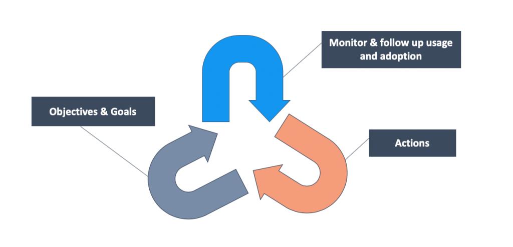 O365 adoption process och användningsanalys