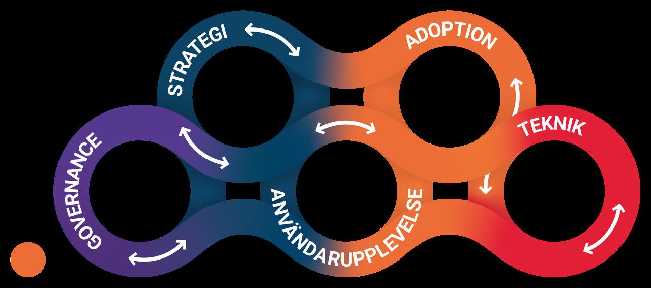 governance, stratege, användarupplevelse, adoption, teknik